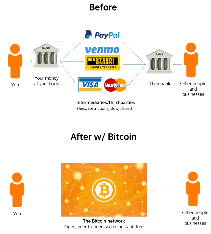 The Real Power of Bitcoin: Purchasing Power Vs. Remittances